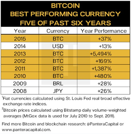 Bitcoin-best-perfopming-currency